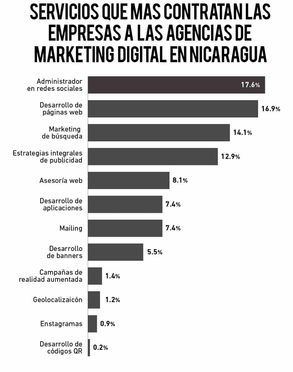 Agencia de Marketing Digital en Nicaragua